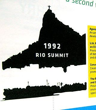 Will rio summit 2