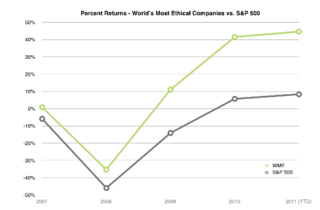 Most ethical banks and companies ethisphere